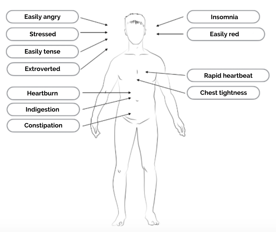 Inflammation & Heartburn Symptoms Greenleaf Clinic